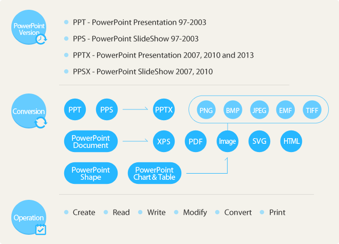 Free  NET PowerPoint API - Processing PPT, PPS, PPTX, PPSX