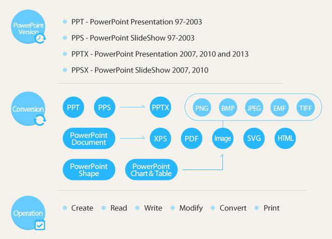 Spire.Presentation Overview