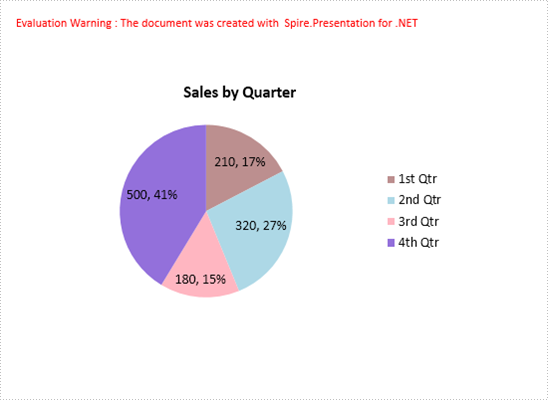 How to Create Pie Chart in PowerPoint in C#