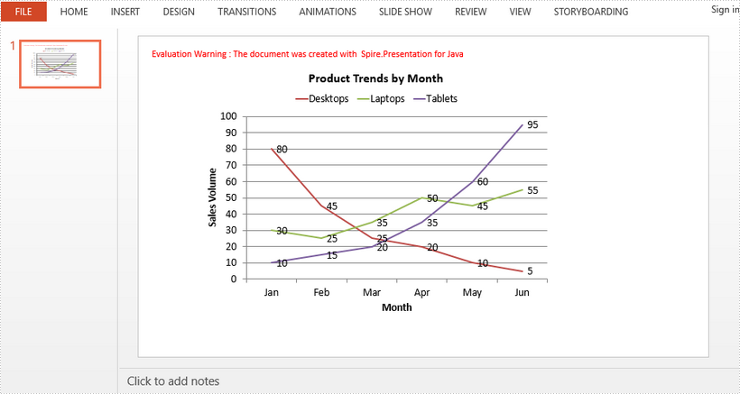 Create a Line Chart in PowerPoint in Java
