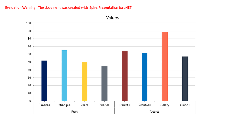 Group Two-Level Axis Labels in a Chart in PowerPoint in C#, VB.NET