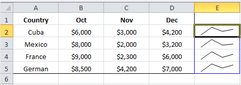 How to Insert Sparkline in Excel in C#, VB.NET