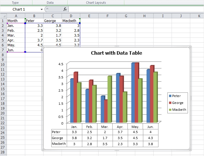 How to add a data table to the chart in C#