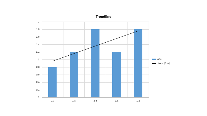 How to add trendline for chart series in PowerPoint