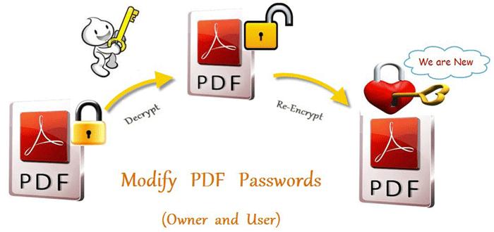Modify PDF Passwords