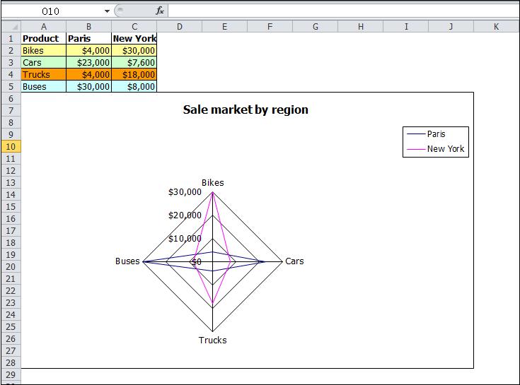 Generate Excel Radar Chart