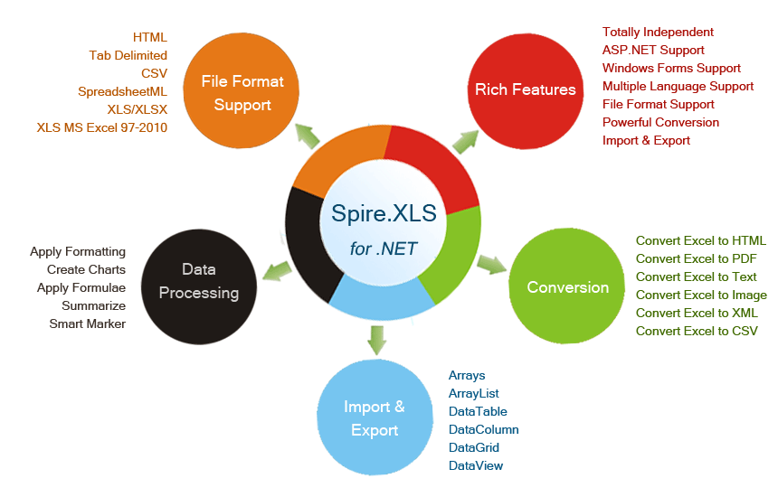 Office and PDF API for  NET Components - CodePlex Archive